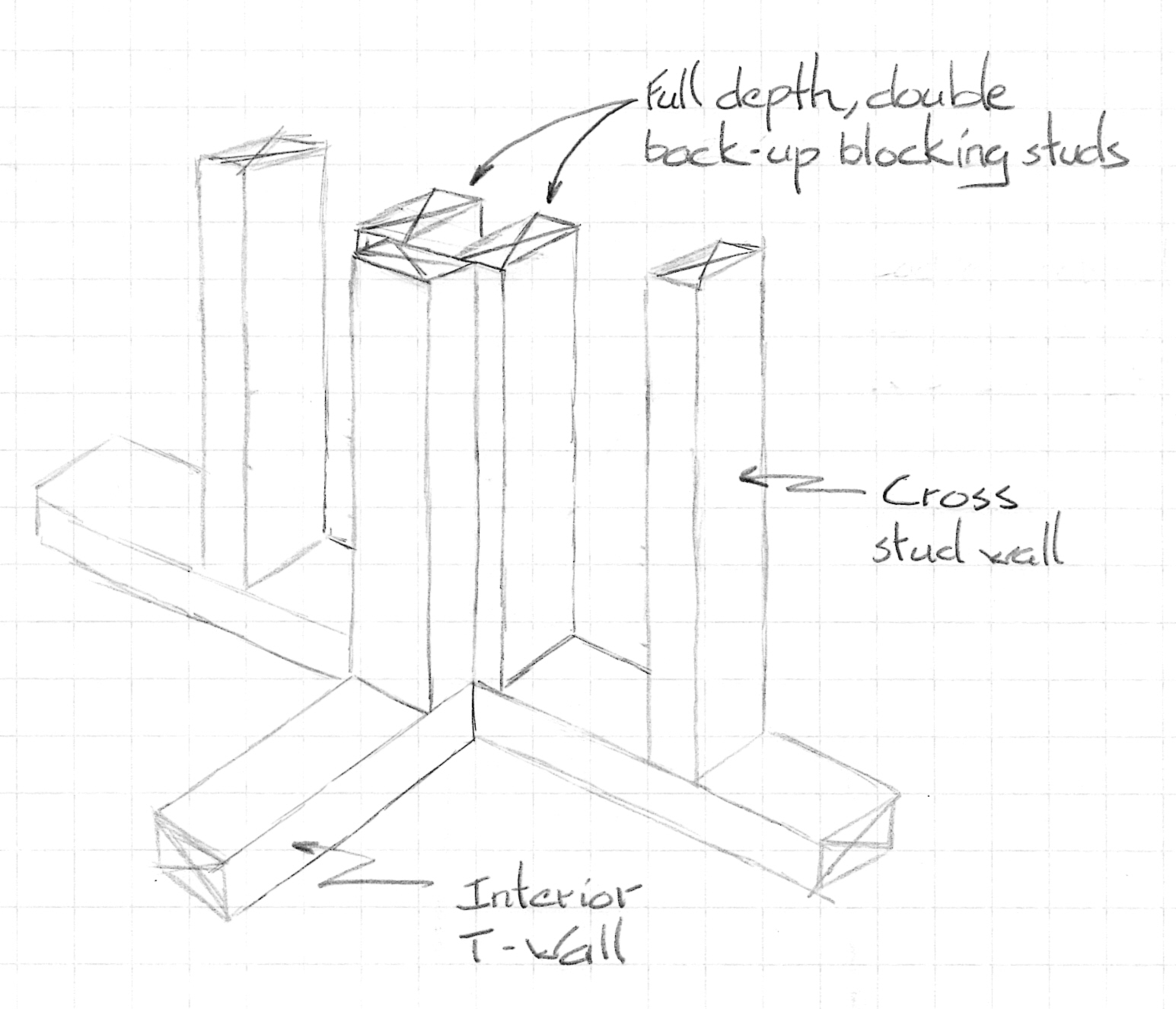 figure 1 t wall traditional framing